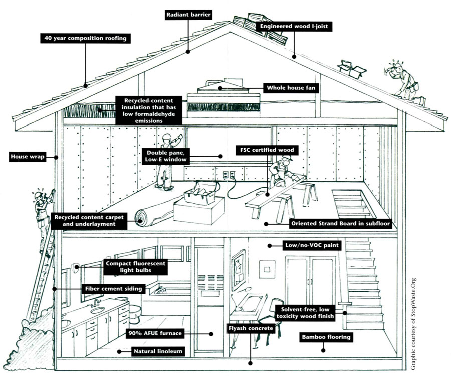 building a green home may be easier than people think home