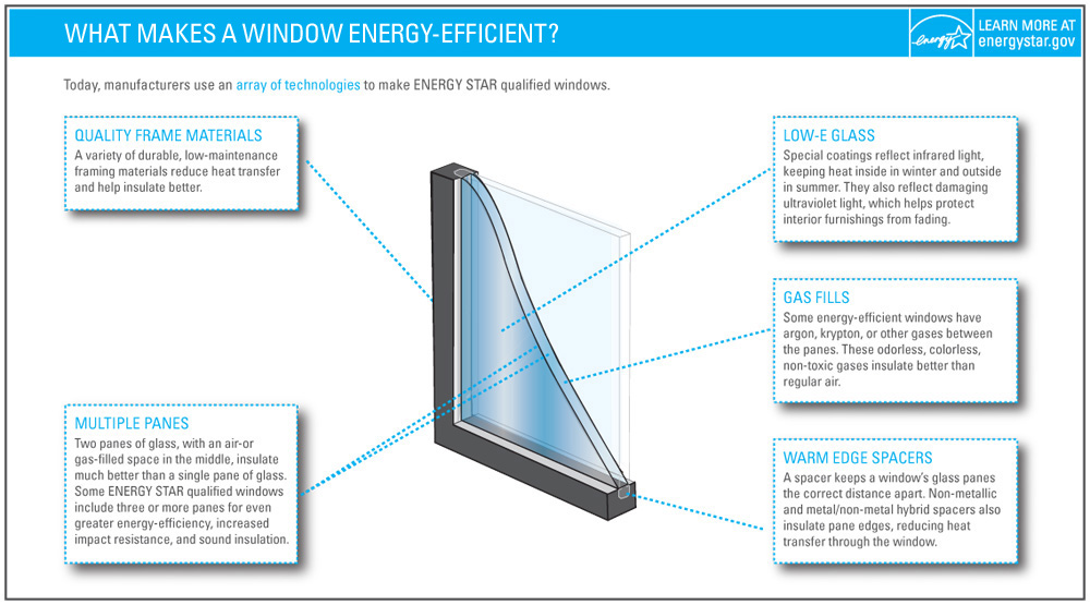 Choosing The Right Windows And Doors For A Power Efficient