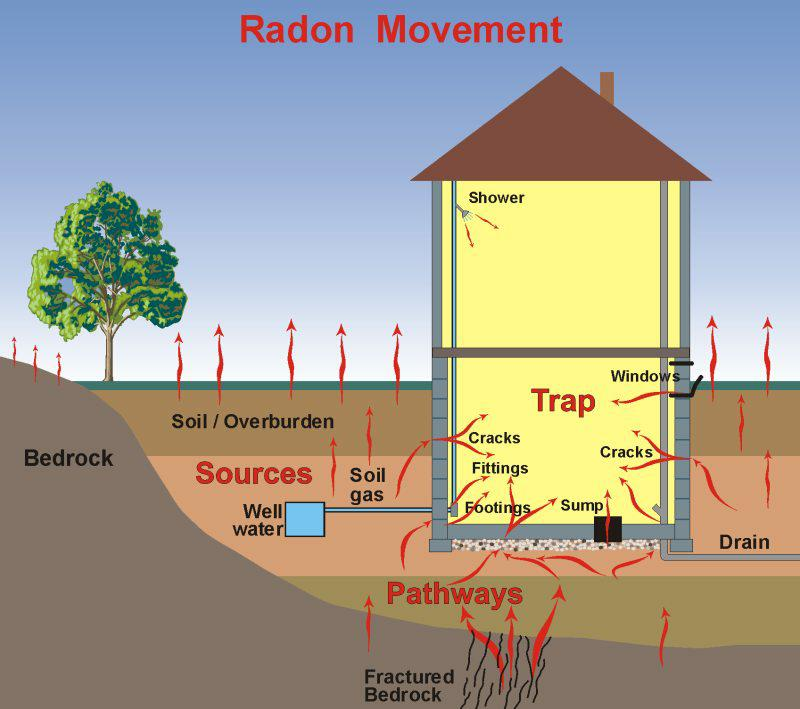 Radon Gas Movement-home information
