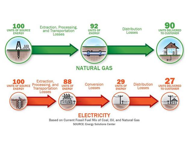 energy-waste-Gas-Dryers-vs-Electric-Dryers